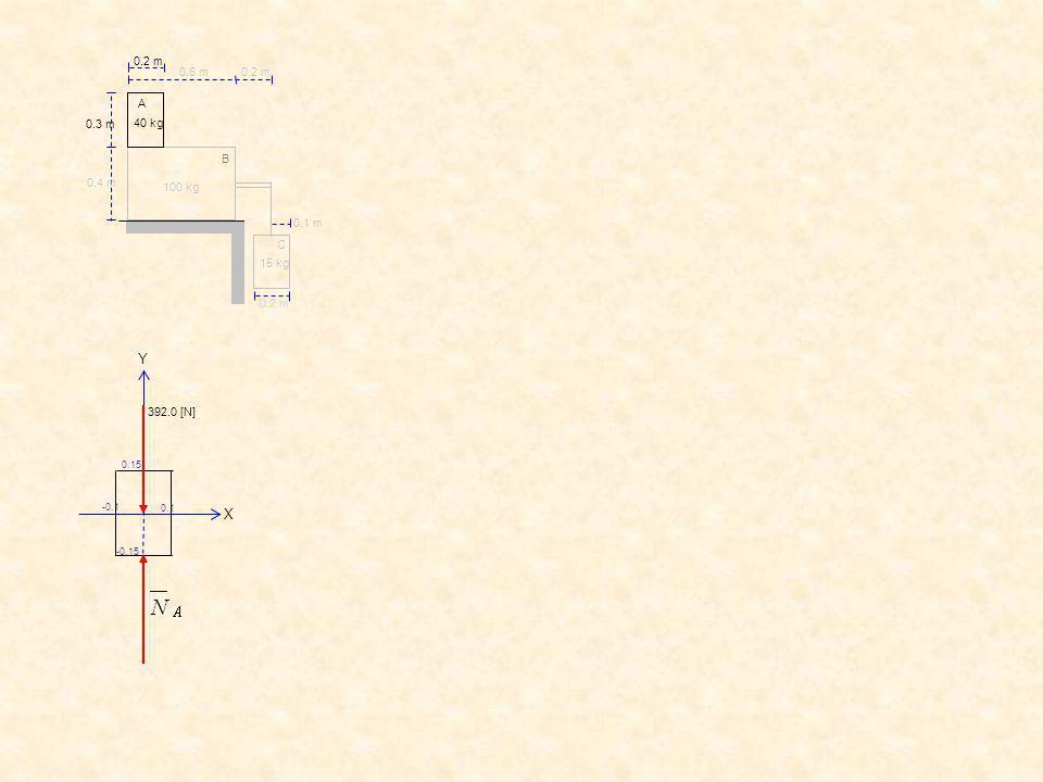 C B A 0.2 m 0.6 m 0.3 m 0.4 m 0.1 m 40 kg 15 kg 100 kg 392.0 [N] X Y -0.1 0.15 -0.15 0.1